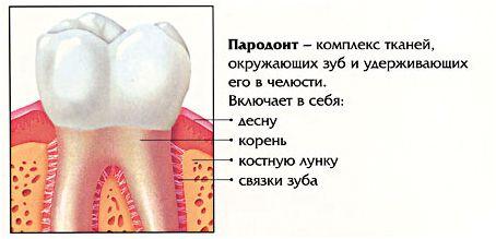 Пародонтит - лікування захворювання різними методами